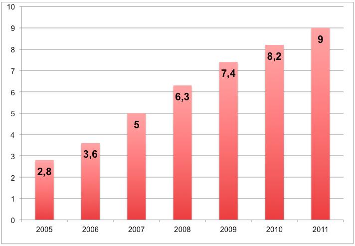 grafiek toename omzet online winkelen