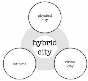 hybrid city english 400px