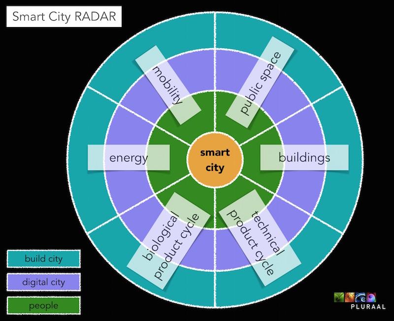Smart City RADAR