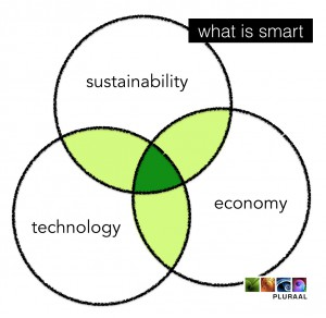 1503 what smart is ENG