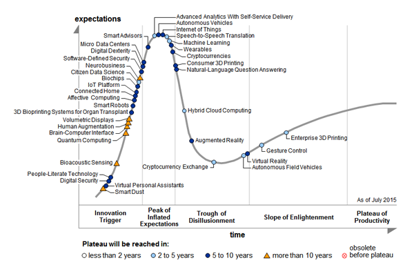 Gartner's 2015 Hype Cycle Special Report