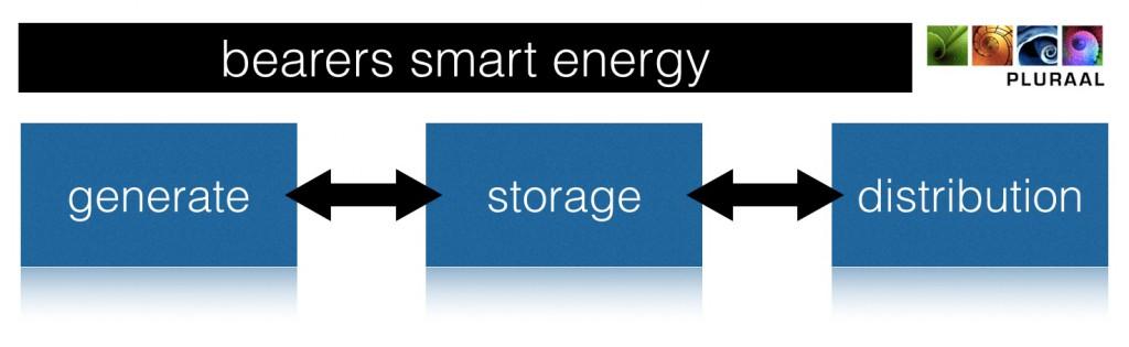 1511 bearers smart energy