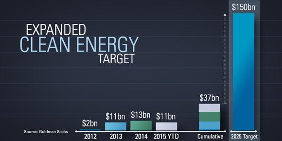 Goldman Sachs Triples Its Clean Energy Target to $150B